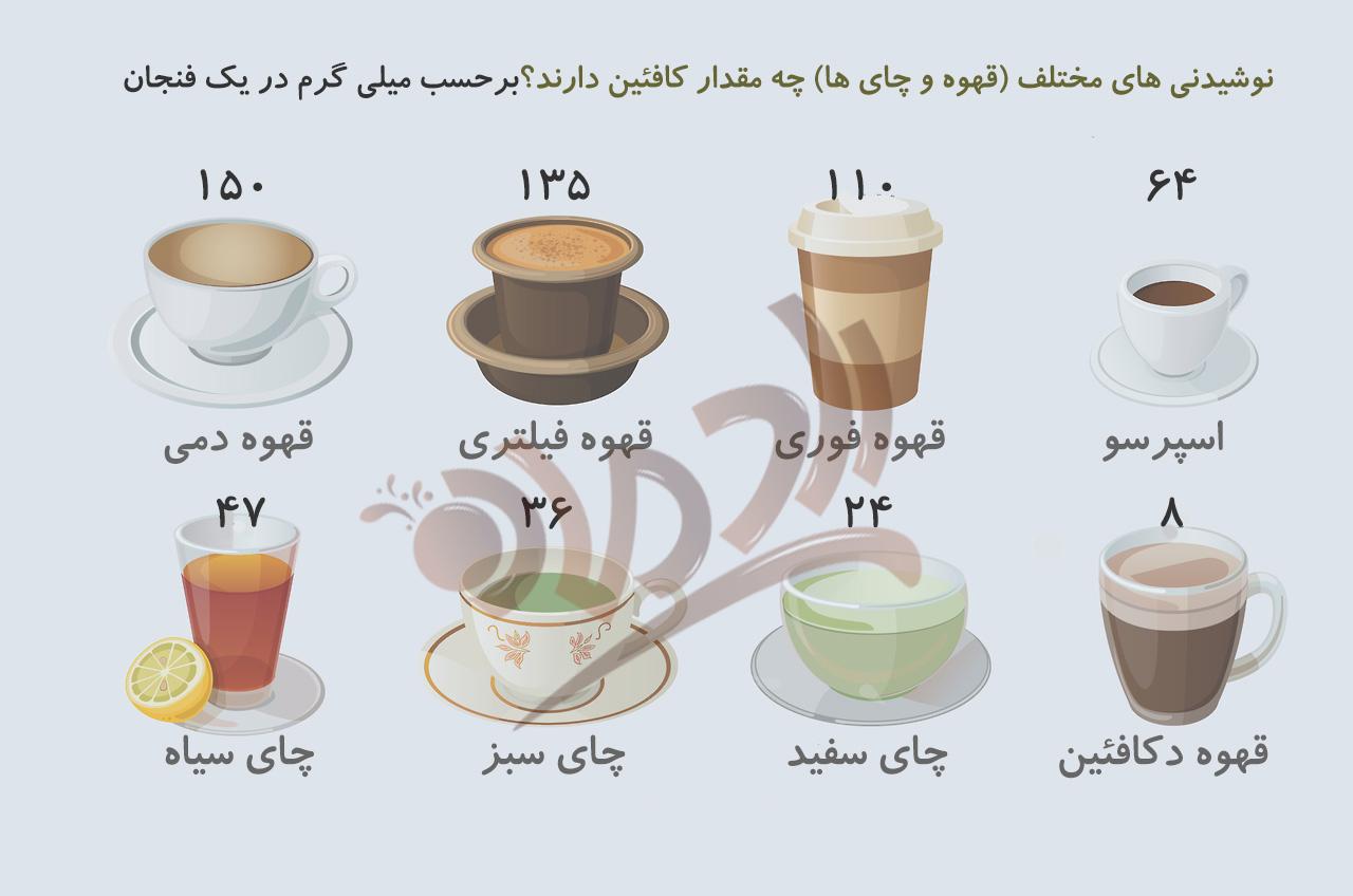 قهوه سبز بدون کافئین با قیمت روز